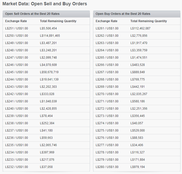 Open Sell and Buy Orders