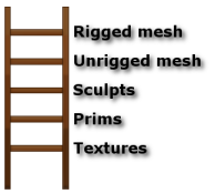 Ladder of Complexity